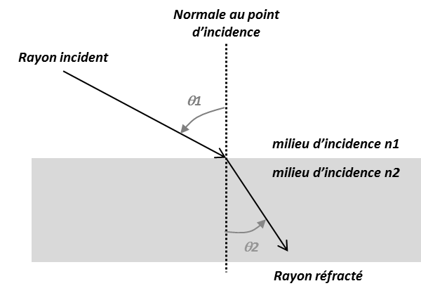 Réfraction RF